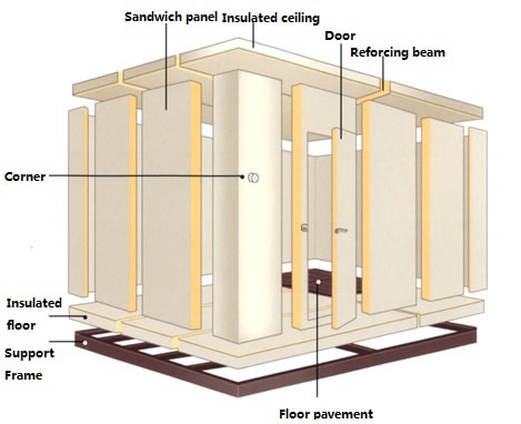 Uses For Zinc Assembling cold room |...